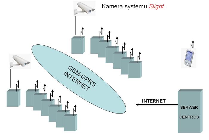 Schemat blokowy systemu sterowania oświetleniem CENTROS